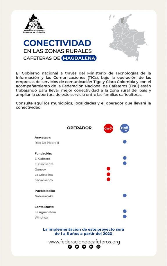 LA FNC GESTIONA ALIANZAS PARA LLEVAR MEJOR CONECTIVIDAD A ZONAS CAFETERAS